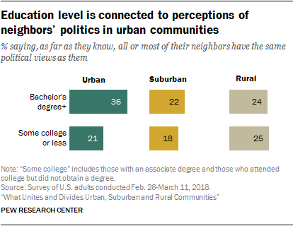 Education level is connected to perceptions of neighbors' politics in urban communities