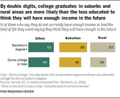 By double digits, college graduates in suburbs and rural areas are more likely than the less educated to think they will have enough income in the future