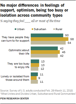 No major differences in feelings of support, optimism, being too busy or isolation across community types