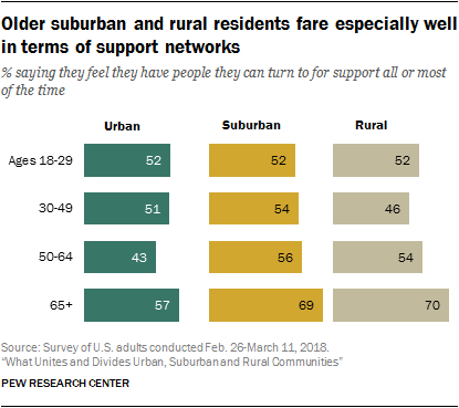 Older suburban and rural residents fare especially well in terms of support networks