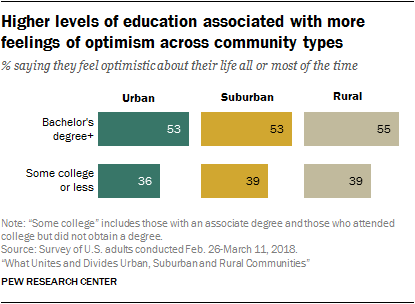 Higher levels of education associated with more feelings of optimism across community types