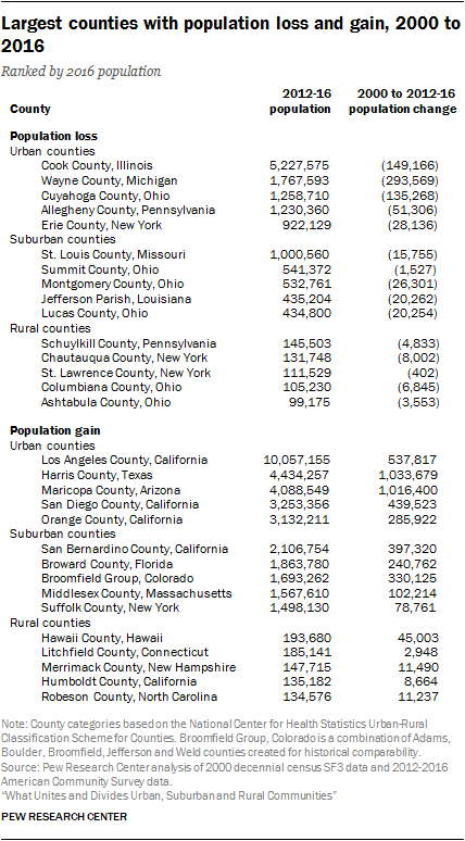 Largest counties with population loss and gain, 2000 to 2016