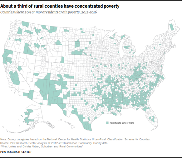About a third of rural counties have concentrated poverty
