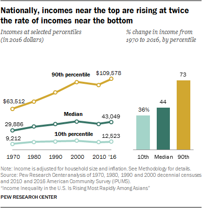 Nationally, incomes near the top are rising at twice the rate of incomes near the bottom