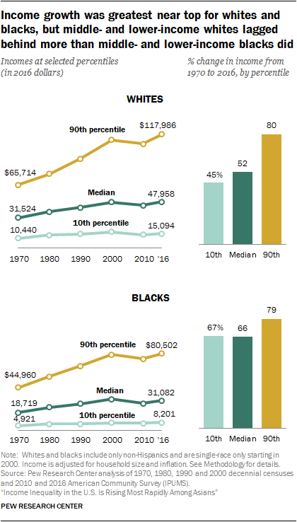 Income growth was greatest near top for whites and blacks, but middle- and lower-income whites lagged behind more than middle- and lower-income blacks did