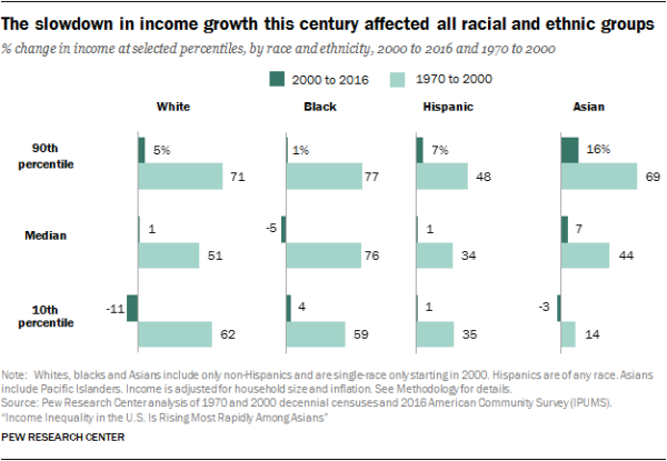 The slowdown in income growth this century affected all racial and ethnic groups
