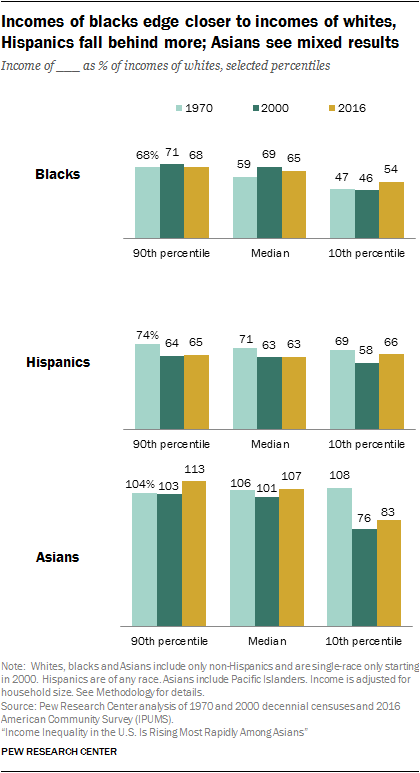 Incomes of blacks edge closer to incomes of whites, Hispanics fall behind more; Asians see mixed results