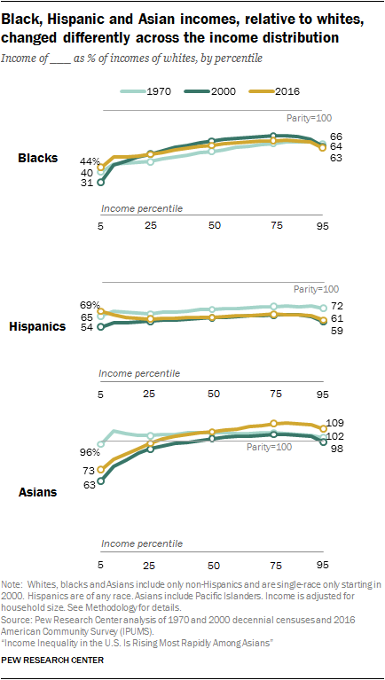 Black, Hispanic and Asian incomes, relative to whites, changed differently across the income distribution