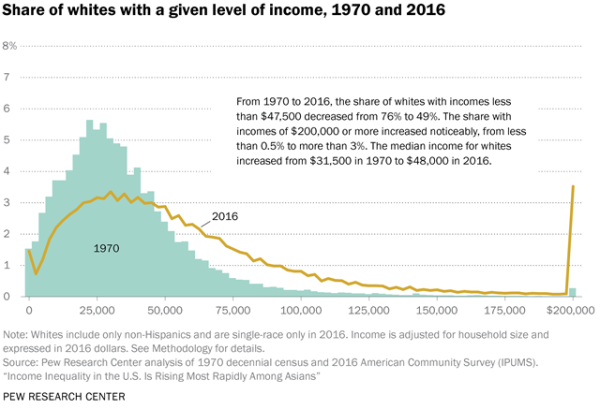 Share of whites with a given level of income, 1970 and 2016