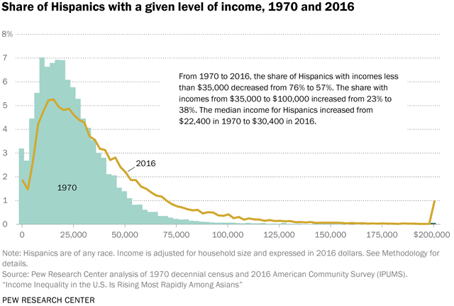 Share of Hispanics with a given level of income, 1970 and 2016