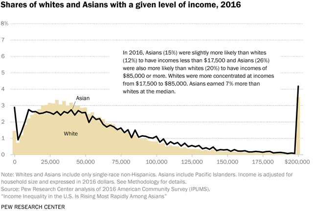 Shares of whites and Asians with a given level of income, 2016