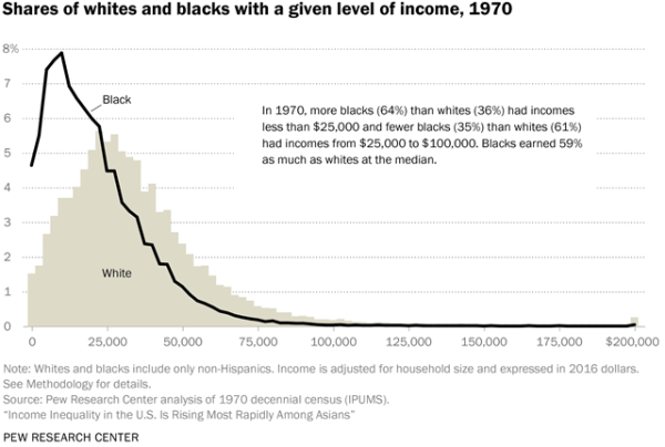 Share of whites and blacks with a given level of income, 1970