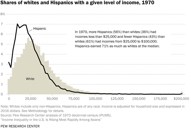 Share of whites and Hispanics with a given level of income, 1970