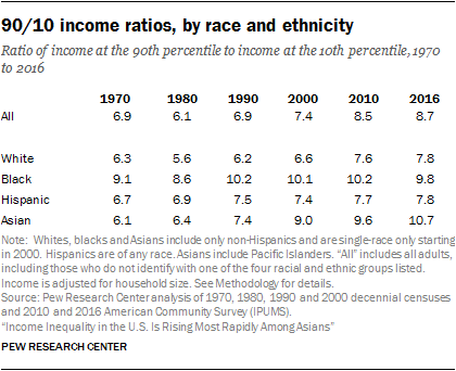 90/10 income ratios, by race and ethnicity