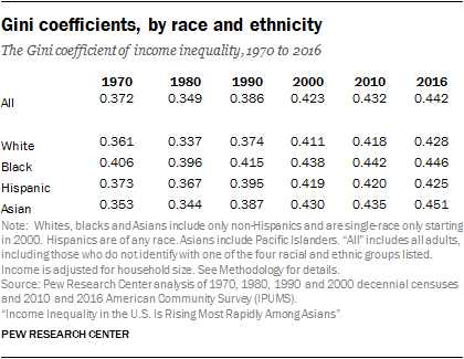 Gini coefficients, by race and ethnicity