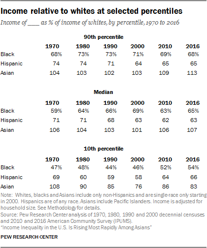 Income relative to whites at selected percentiles