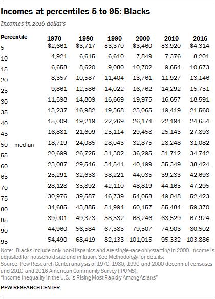 Incomes at percentiles 5 to 95: Blacks