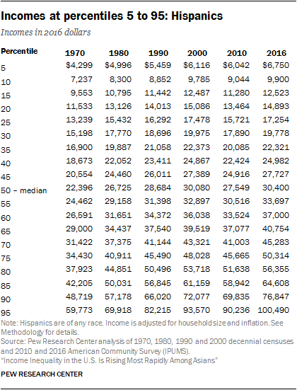 Incomes at percentiles 5 to 95: Hispanics