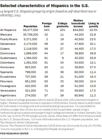 Selected characteristics of Hispanics in the U.S.