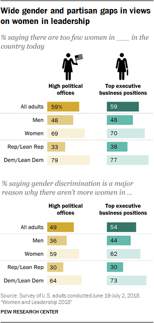 Wide gender and partisan gaps in views on women in leadership