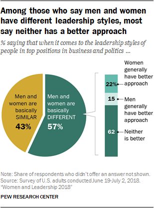 Among those who say men and women have different leadership styles, most say neither has a better approach