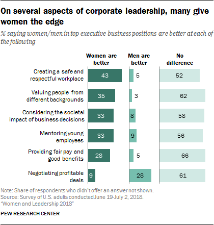 On several aspects of corporate leadership, many give women the edge