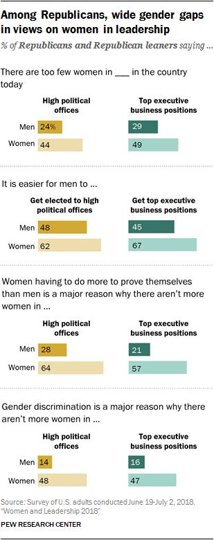 Among Republicans, wide gender gaps in views on women in leadership