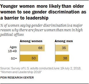 Younger women more likely than older women to see gender discrimination as a barrier to leadership