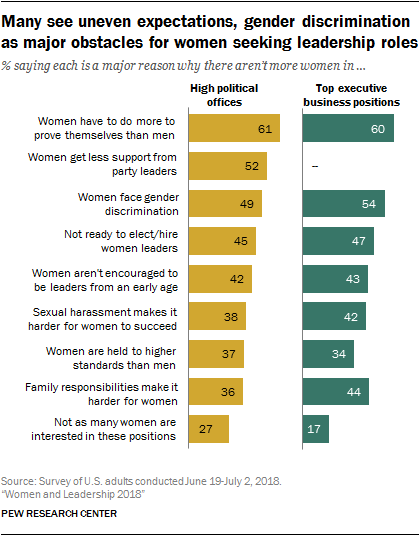 Many see uneven expectations, gender discrimination as major obstacles for women seeking leadership roles