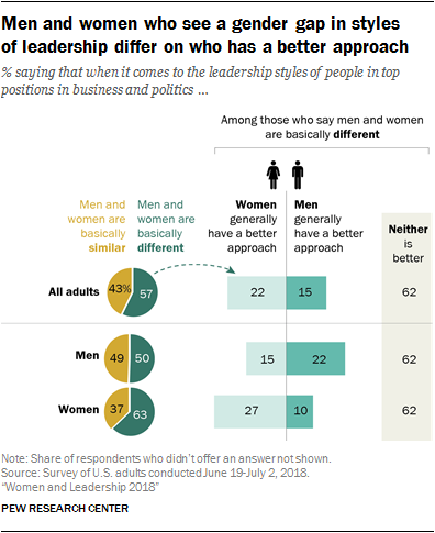 Men and women who see a gender gap in styles of leadership differ on who has a better approach