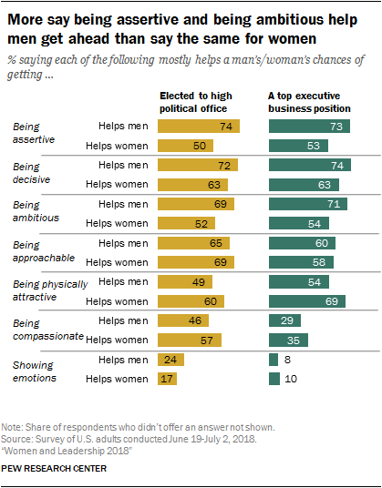More say being assertive and being ambitious help men get ahead than say the same for women