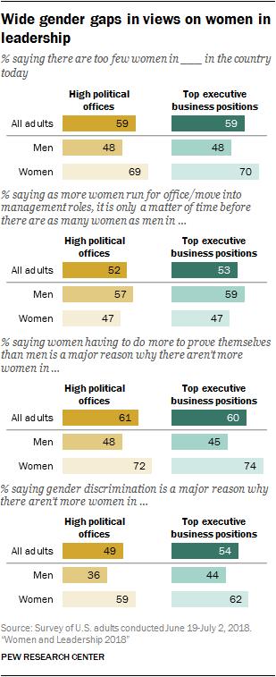 Wide gender gaps in views on women in leadership