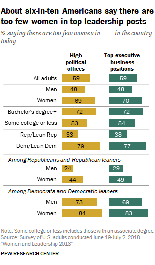 About six-in-ten Americans say there are too few women in top leadership posts