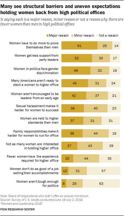 Many see structural barriers and uneven expectations holding women back from high political offices