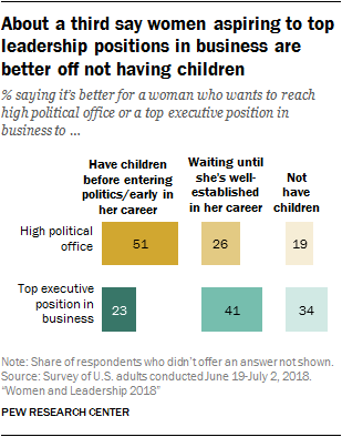 About a third say women aspiring to top leadership positions in business are better off not having children