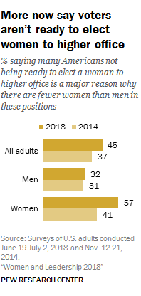 More now say voters aren't ready to elect women to higher office