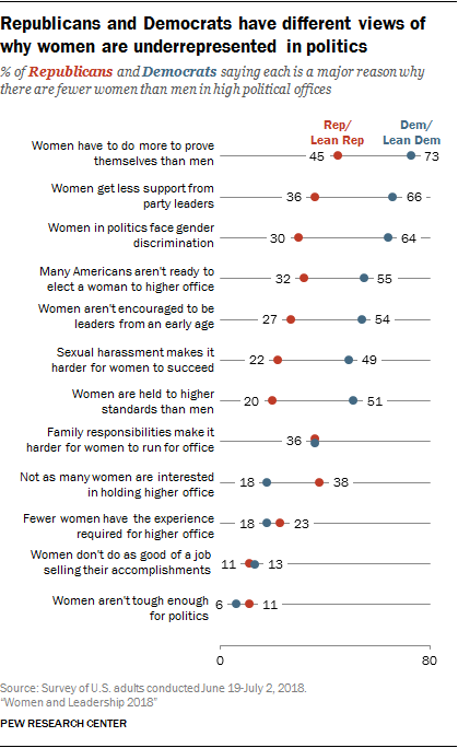 Republicans and Democrats have different views of why women are underrepresented in politics
