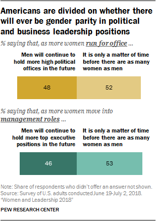 Americans are divided on whether there will ever be gender parity in political and business leadership positions