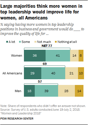 Large majorities think more women in top leadership would improve life for women, all Americans