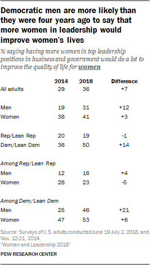 Democratic men are more likely than they were four years ago to say that more women in leadership would improve women's lives