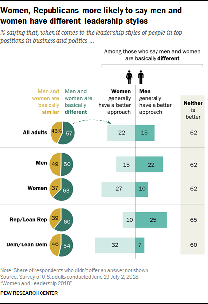 Women, Republicans more likely to say men and women have different leadership styles