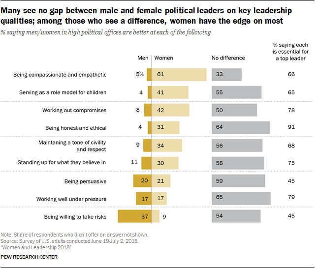 Many see no gap between male and female political leaders on key leadership qualities; among those who see a difference, women have the edge on most