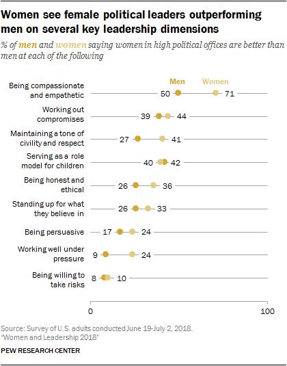 Women see female political leaders outperforming men on several key leadership dimensions