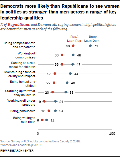 Democrats more likely than Republicans to see women in politics as stronger than men across a range of key leadership qualities
