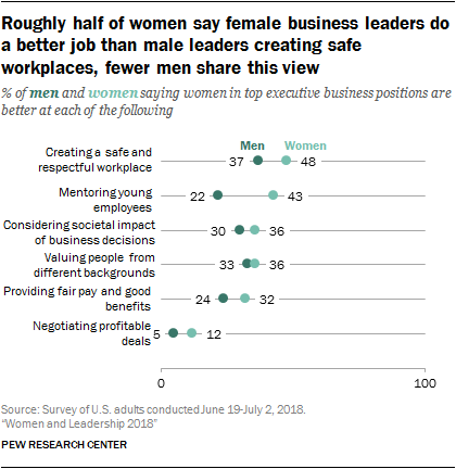 Roughly half of women say female business leaders do a better job than male leaders creating safe workplaces, fewer men share this view