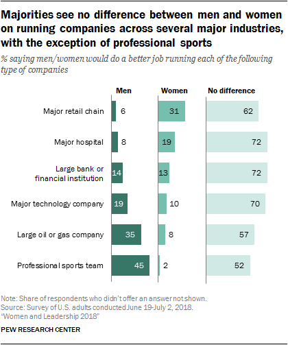 Majorities see no difference between men and women on running companies across several major industries, with the exception of professional sports