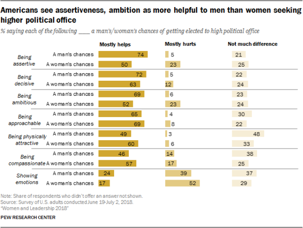 Americans see assertiveness, ambition as more helpful to men than women seeking higher political office
