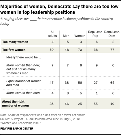 Majorities of women, Democrats say there are too few women in top leadership positions