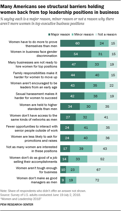 Many Americans see structural barriers holding women back from top leadership positions in business