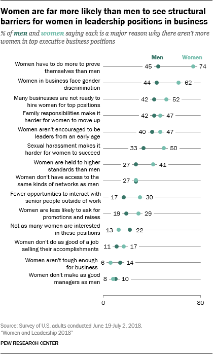 Women are far more likely than men to see structural barriers for women in leadership positions in business